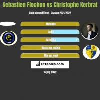 Sebastien Flochon vs Christophe Kerbrat h2h player stats