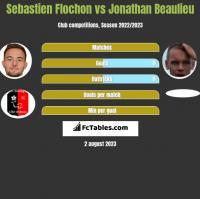 Sebastien Flochon vs Jonathan Beaulieu h2h player stats
