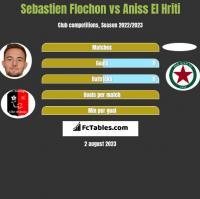Sebastien Flochon vs Aniss El Hriti h2h player stats