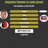 Sebastien Flochon vs Louis Carnot h2h player stats