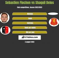 Sebastien Flochon vs Shaquil Delos h2h player stats