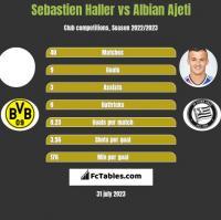 Sebastien Haller vs Albian Ajeti h2h player stats