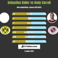 Sebastien Haller vs Andy Carroll h2h player stats