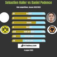 Sebastien Haller vs Daniel Podence h2h player stats