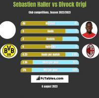 Sebastien Haller vs Divock Origi h2h player stats