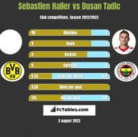 Sebastien Haller vs Dusan Tadic h2h player stats