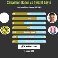 Sebastien Haller vs Dwight Gayle h2h player stats