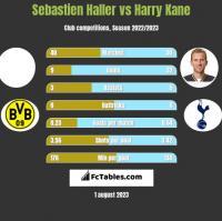 Sebastien Haller vs Harry Kane h2h player stats