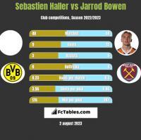 Sebastien Haller vs Jarrod Bowen h2h player stats