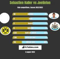 Sebastien Haller vs Joelinton h2h player stats