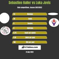 Sebastien Haller vs Luka Jovic h2h player stats