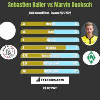 Sebastien Haller vs Marvin Ducksch h2h player stats