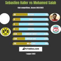 Sebastien Haller vs Mohamed Salah h2h player stats