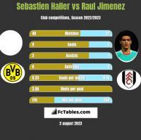 Sebastien Haller vs Raul Jimenez h2h player stats