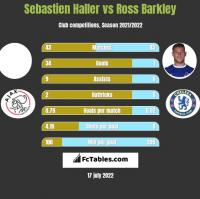 Sebastien Haller vs Ross Barkley h2h player stats