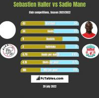 Sebastien Haller vs Sadio Mane h2h player stats