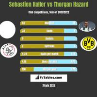 Sebastien Haller vs Thorgan Hazard h2h player stats