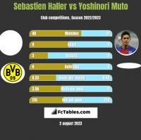 Sebastien Haller vs Yoshinori Muto h2h player stats