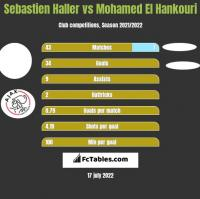 Sebastien Haller vs Mohamed El Hankouri h2h player stats