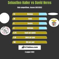 Sebastien Haller vs David Neres h2h player stats