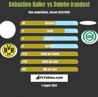 Sebastien Haller vs Daleho Irandust h2h player stats