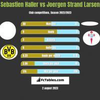 Sebastien Haller vs Joergen Strand Larsen h2h player stats