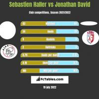 Sebastien Haller vs Jonathan David h2h player stats