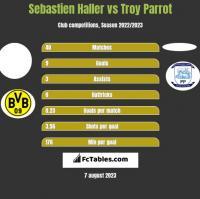 Sebastien Haller vs Troy Parrot h2h player stats