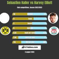 Sebastien Haller vs Harvey Elliott h2h player stats