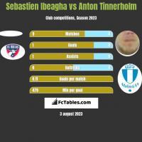 Sebastien Ibeagha vs Anton Tinnerholm h2h player stats