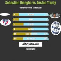 Sebastien Ibeagha vs Auston Trusty h2h player stats