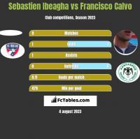Sebastien Ibeagha vs Francisco Calvo h2h player stats
