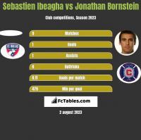 Sebastien Ibeagha vs Jonathan Bornstein h2h player stats