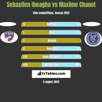 Sebastien Ibeagha vs Maxime Chanot h2h player stats
