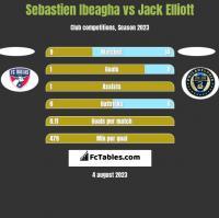 Sebastien Ibeagha vs Jack Elliott h2h player stats