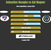 Sebastien Ibeagha vs Kai Wagner h2h player stats