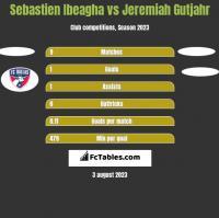 Sebastien Ibeagha vs Jeremiah Gutjahr h2h player stats