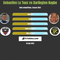 Sebastien Le Toux vs Darlington Nagbe h2h player stats