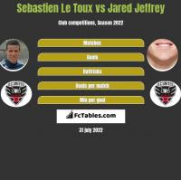 Sebastien Le Toux vs Jared Jeffrey h2h player stats