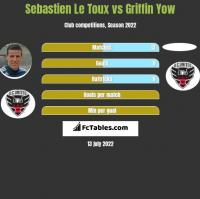 Sebastien Le Toux vs Griffin Yow h2h player stats