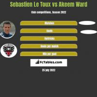 Sebastien Le Toux vs Akeem Ward h2h player stats
