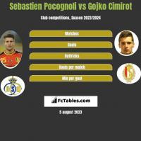 Sebastien Pocognoli vs Gojko Cimirot h2h player stats