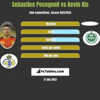 Sebastien Pocognoli vs Kevin Kis h2h player stats
