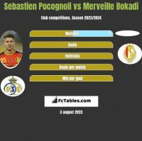 Sebastien Pocognoli vs Merveille Bokadi h2h player stats