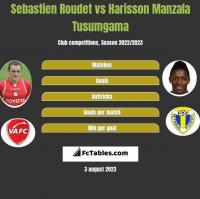 Sebastien Roudet vs Harisson Manzala Tusumgama h2h player stats