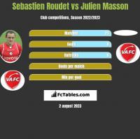 Sebastien Roudet vs Julien Masson h2h player stats