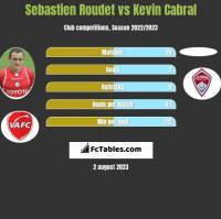 Sebastien Roudet vs Kevin Cabral h2h player stats