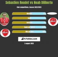 Sebastien Roudet vs Noah Diliberto h2h player stats