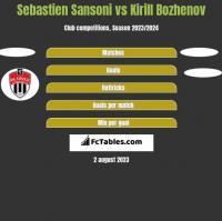 Sebastien Sansoni vs Kirill Bozhenov h2h player stats
