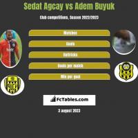 Sedat Agcay vs Adem Buyuk h2h player stats